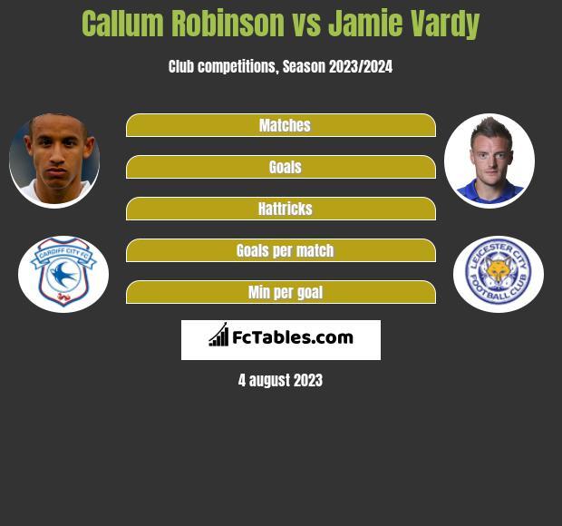 Callum Robinson vs Jamie Vardy infographic