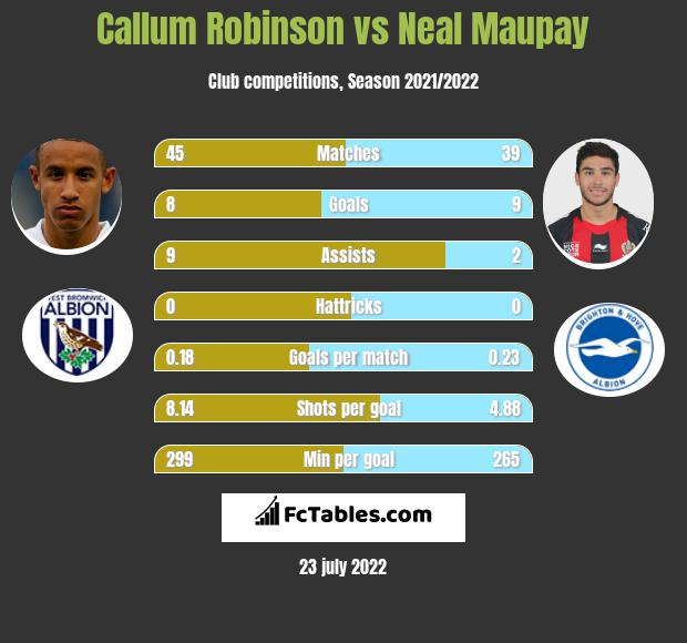 Callum Robinson vs Neal Maupay h2h player stats