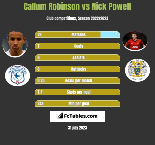 Callum Robinson vs Nick Powell h2h player stats