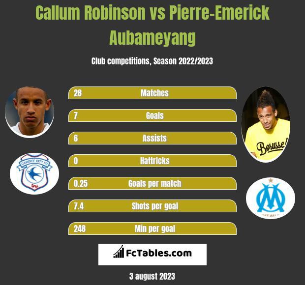 Callum Robinson vs Pierre-Emerick Aubameyang infographic