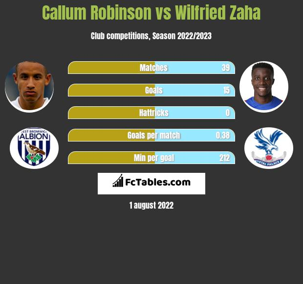 Callum Robinson vs Wilfried Zaha h2h player stats
