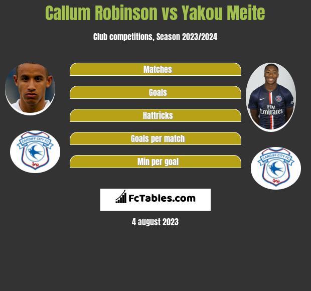 Callum Robinson vs Yakou Meite h2h player stats