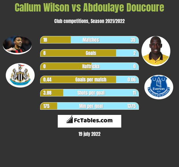 Callum Wilson vs Abdoulaye Doucoure h2h player stats