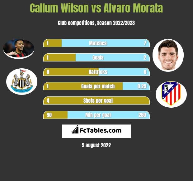 Callum Wilson infographic statistics for Atletico Madrid
