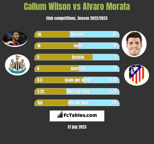 Callum Wilson vs Alvaro Morata infographic
