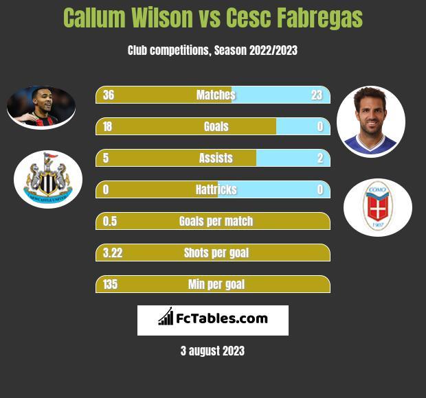 Callum Wilson vs Cesc Fabregas h2h player stats