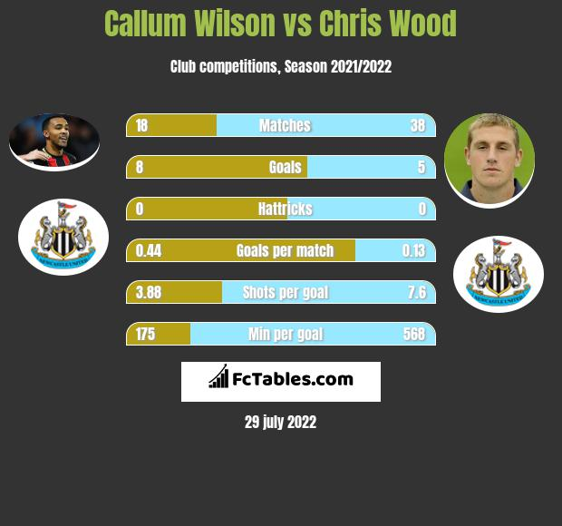Callum Wilson vs Chris Wood h2h player stats