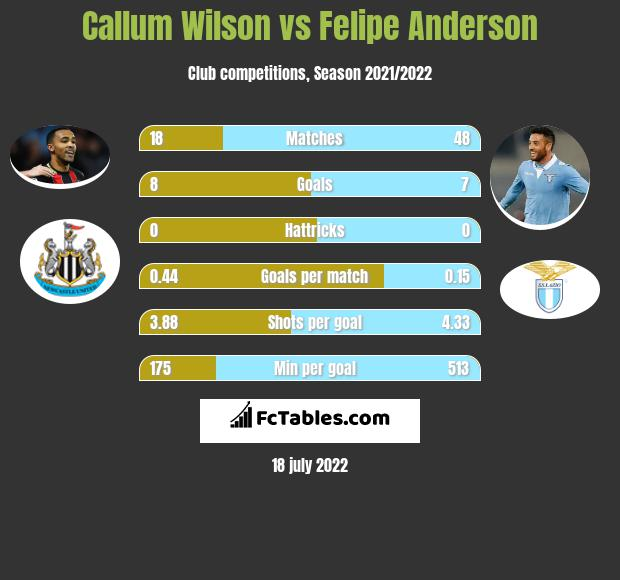 Callum Wilson vs Felipe Anderson h2h player stats