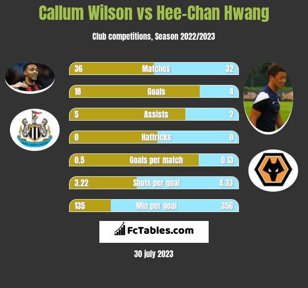 Callum Wilson vs Hee-Chan Hwang h2h player stats