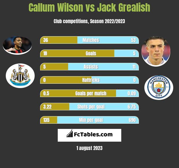 Callum Wilson vs Jack Grealish h2h player stats