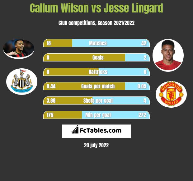 Callum Wilson vs Jesse Lingard h2h player stats