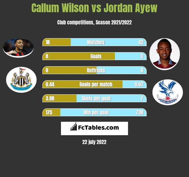 Callum Wilson vs Jordan Ayew h2h player stats