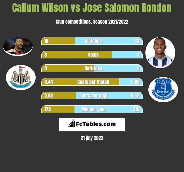 callum wilson stats