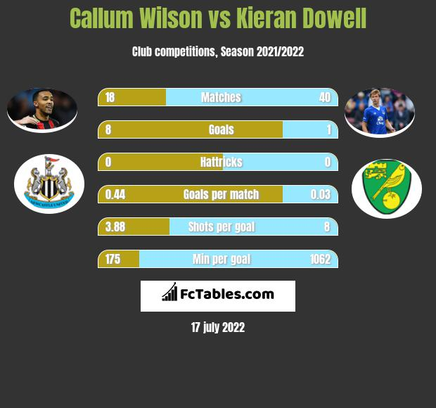 Callum Wilson vs Kieran Dowell h2h player stats
