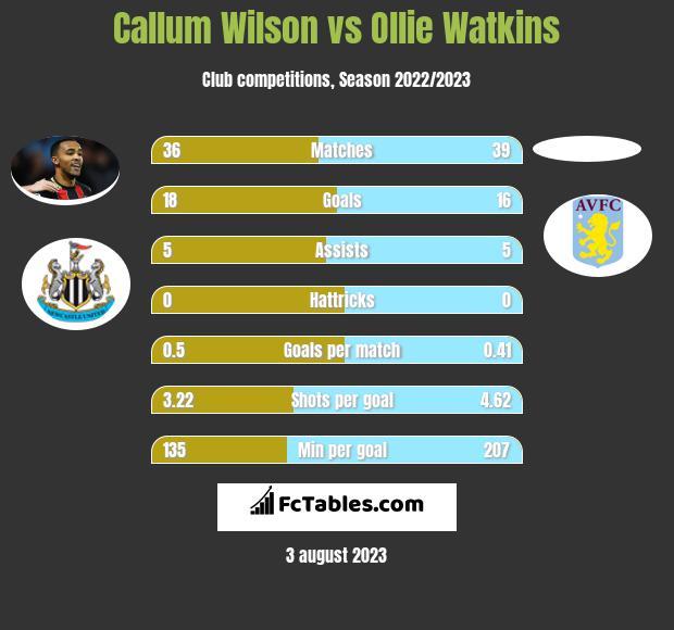 Callum Wilson vs Ollie Watkins h2h player stats