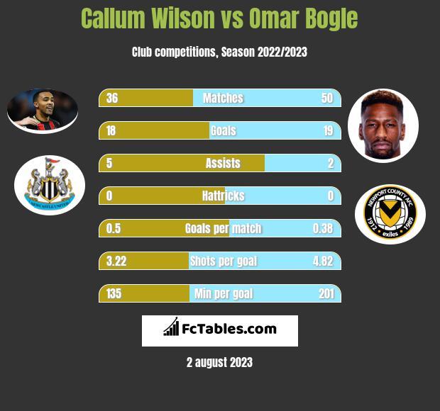 Callum Wilson vs Omar Bogle h2h player stats