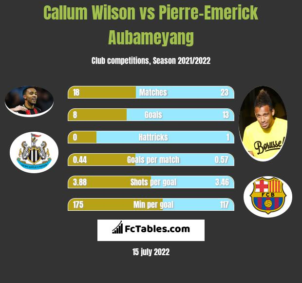 Callum Wilson vs Pierre-Emerick Aubameyang h2h player stats