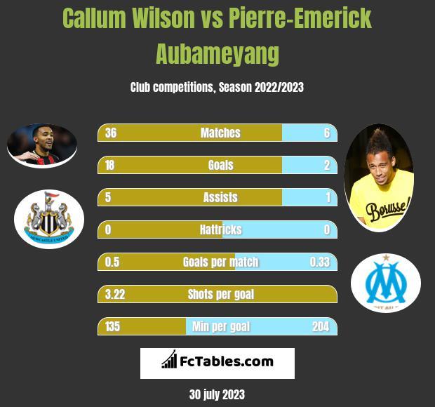 Callum Wilson vs Pierre-Emerick Aubameyang infographic