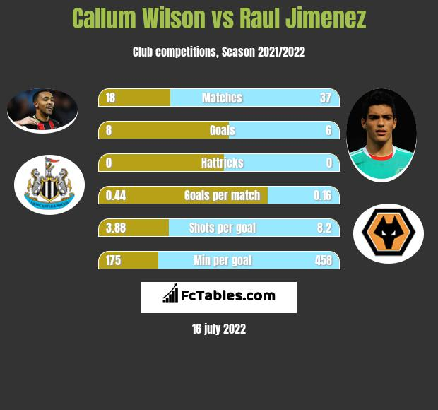 Callum Wilson vs Raul Jimenez h2h player stats