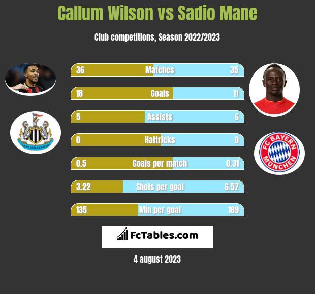 Callum Wilson vs Sadio Mane h2h player stats