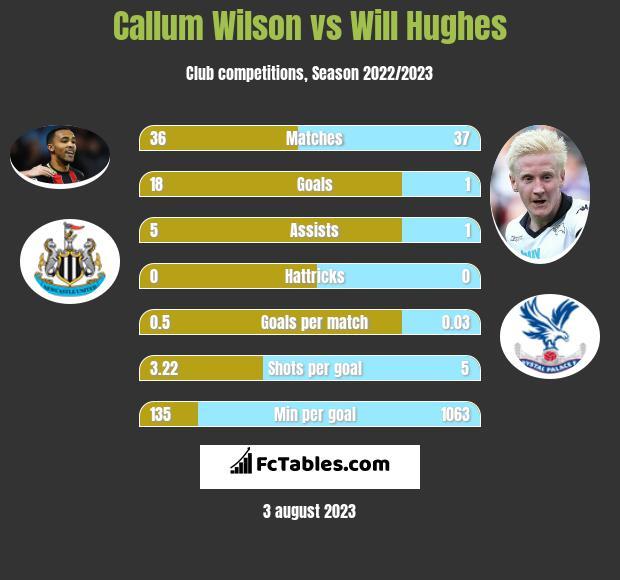Callum Wilson vs Will Hughes h2h player stats