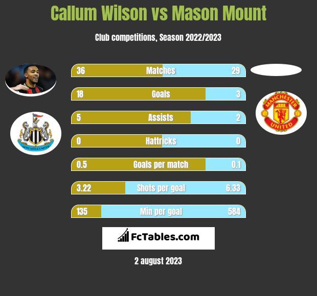 Callum Wilson vs Mason Mount h2h player stats