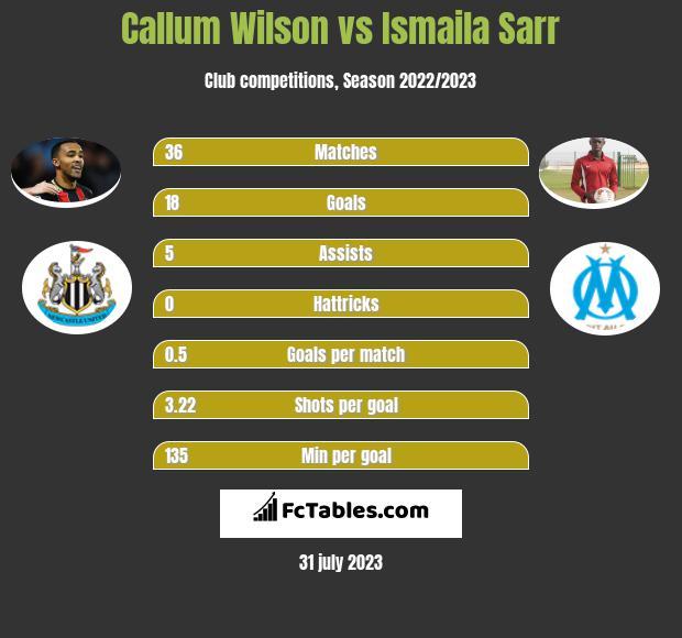 Callum Wilson vs Ismaila Sarr h2h player stats