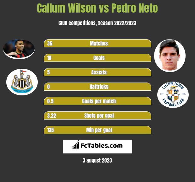 Callum Wilson vs Pedro Neto h2h player stats