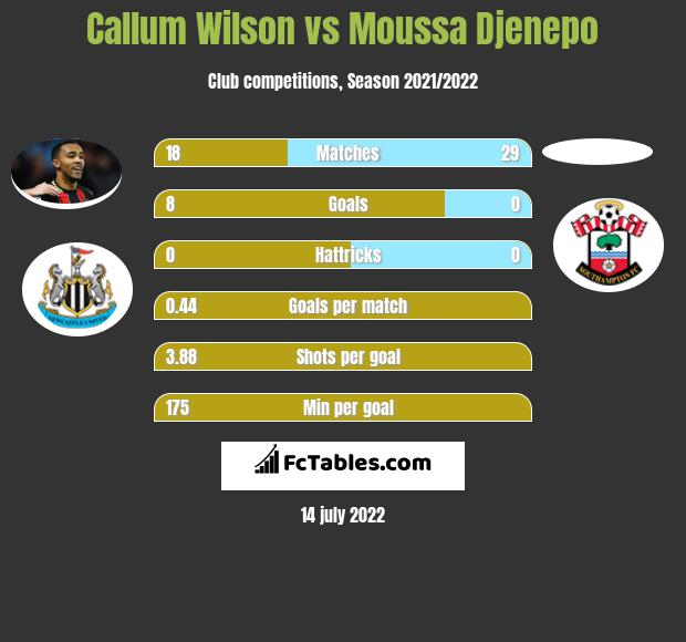 Callum Wilson vs Moussa Djenepo h2h player stats
