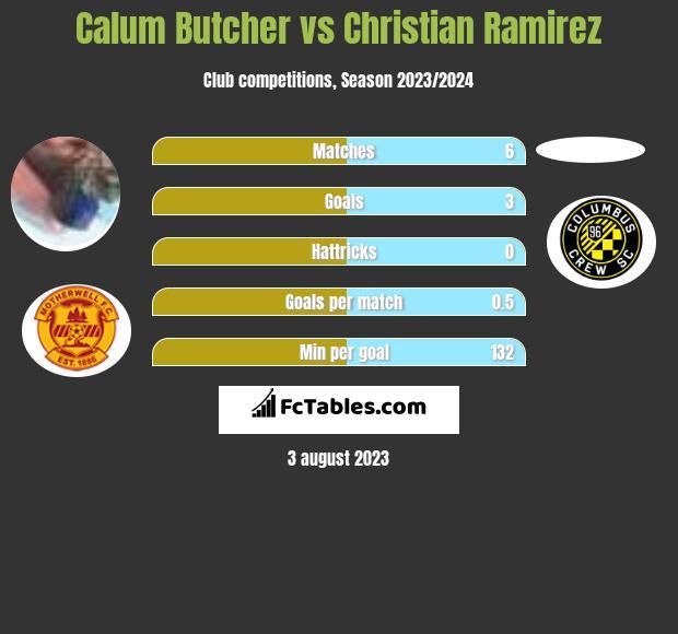 Calum Butcher vs Christian Ramirez infographic