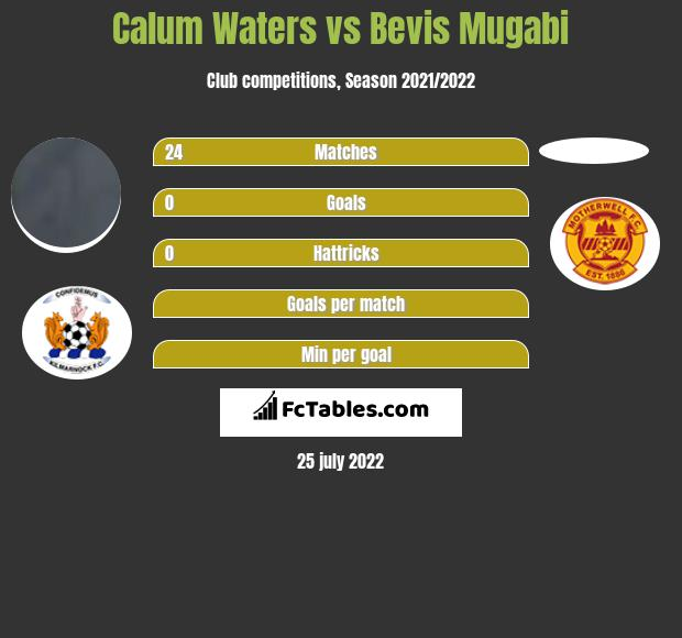 Calum Waters infographic statistics for Motherwell