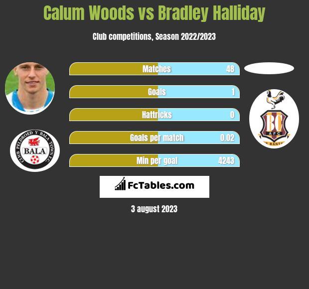 Calum Woods vs Bradley Halliday infographic