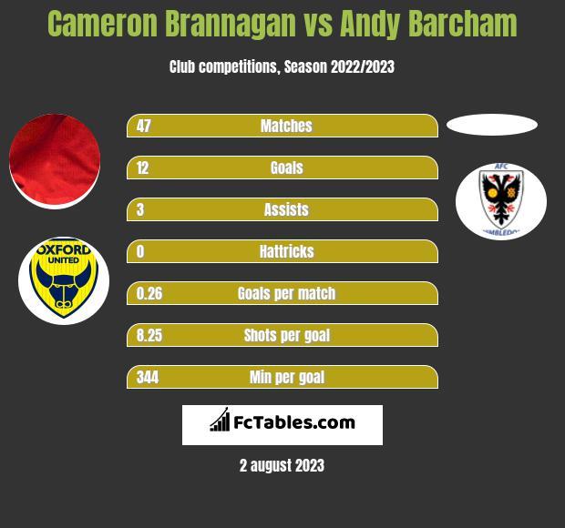 Cameron Brannagan vs Andy Barcham infographic