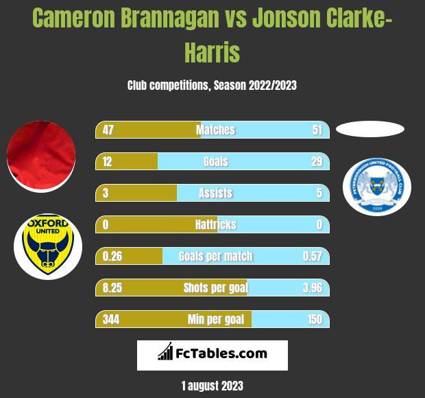 Cameron Brannagan vs Jonson Clarke-Harris h2h player stats