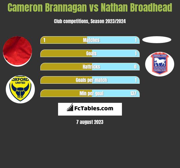 Cameron Brannagan vs Nathan Broadhead h2h player stats