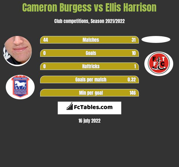 Cameron Burgess vs Ellis Harrison infographic