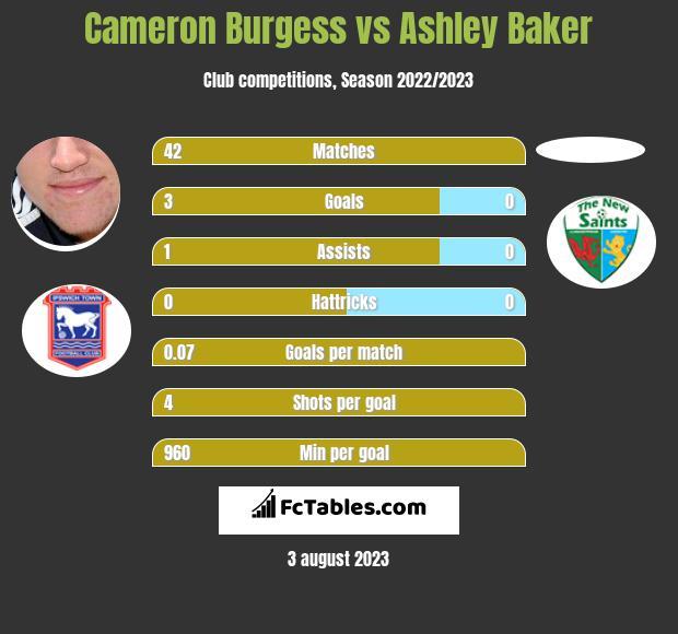 Cameron Burgess vs Ashley Baker infographic