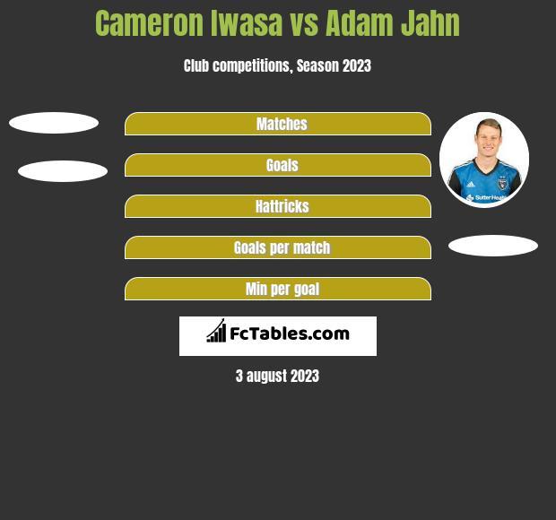 Cameron Iwasa vs Adam Jahn h2h player stats