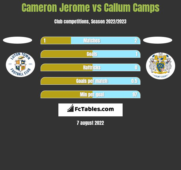 Cameron Jerome vs Callum Camps h2h player stats