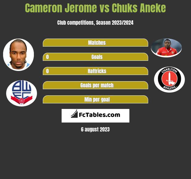 Cameron Jerome vs Chuks Aneke h2h player stats
