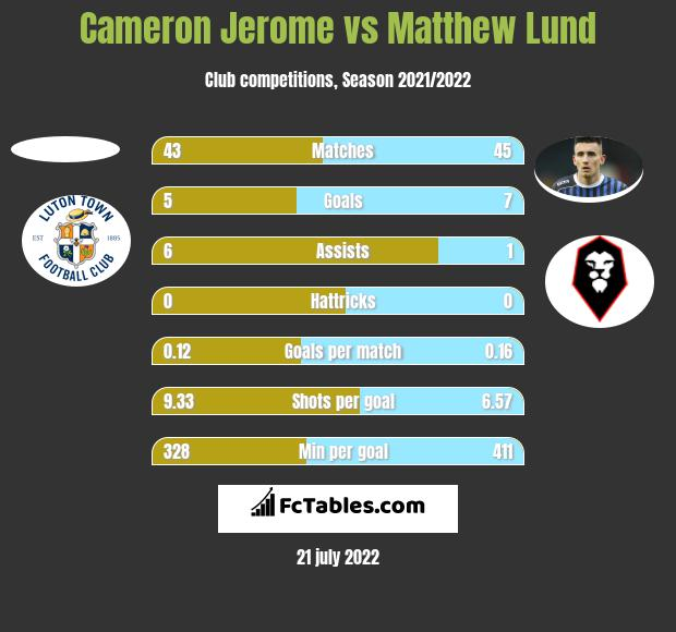Cameron Jerome vs Matthew Lund h2h player stats