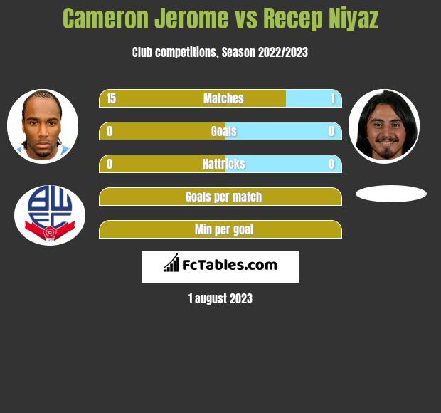 Cameron Jerome vs Recep Niyaz h2h player stats