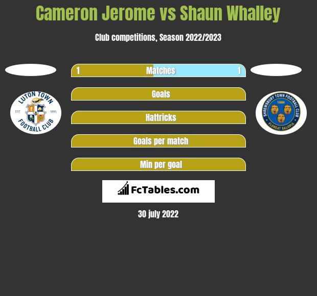 Cameron Jerome vs Shaun Whalley h2h player stats