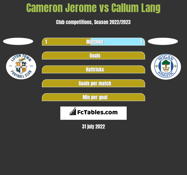 Cameron Jerome vs Callum Lang h2h player stats