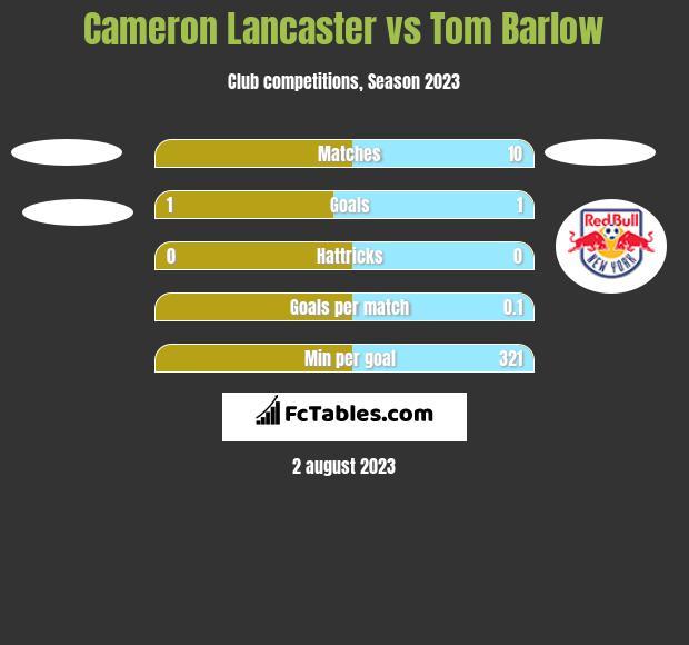 Cameron Lancaster vs Tom Barlow h2h player stats