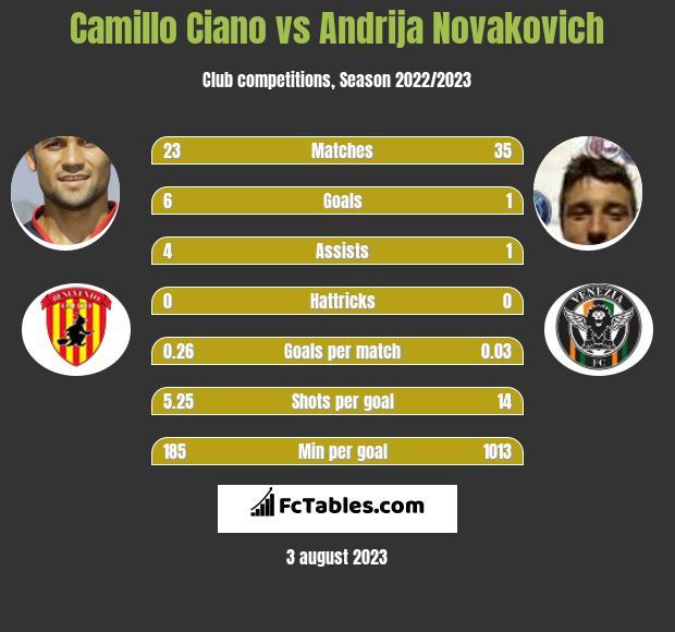 Camillo Ciano vs Andrija Novakovich infographic