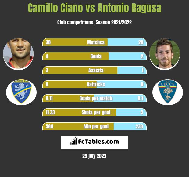 Camillo Ciano vs Antonio Ragusa h2h player stats