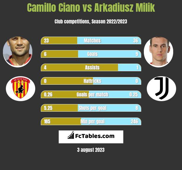 Camillo Ciano vs Arkadiusz Milik h2h player stats