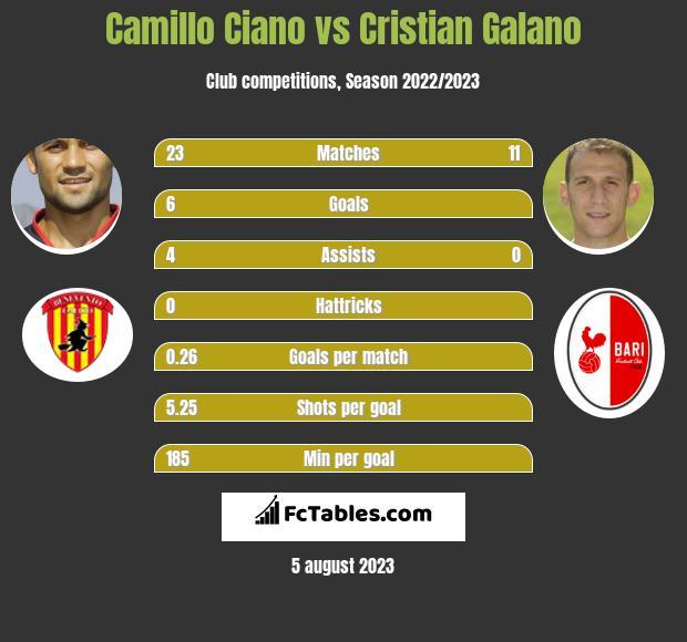 Camillo Ciano vs Cristian Galano h2h player stats