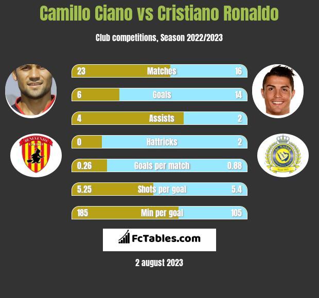 Camillo Ciano vs Cristiano Ronaldo h2h player stats